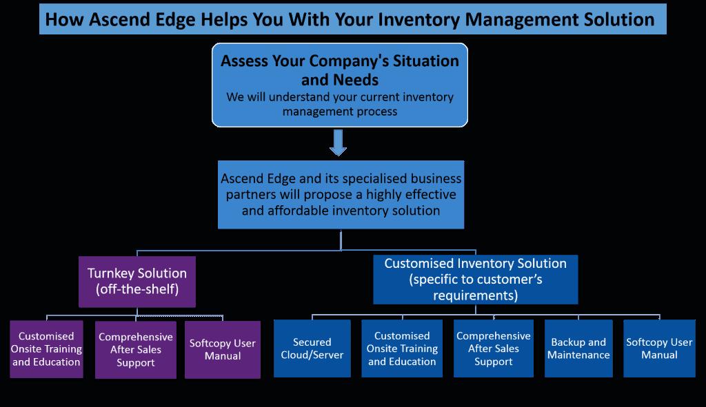 Inventory Management Process v3